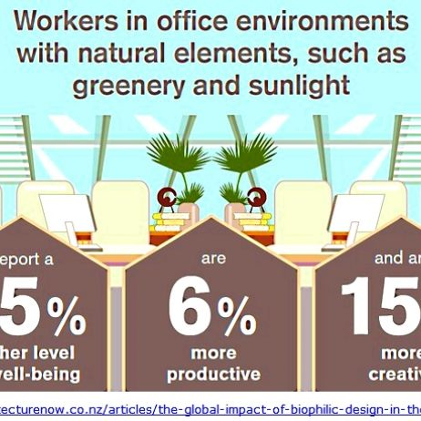 Office design is linked to productivity