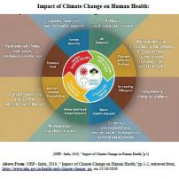 human health and anthropocentric climate change